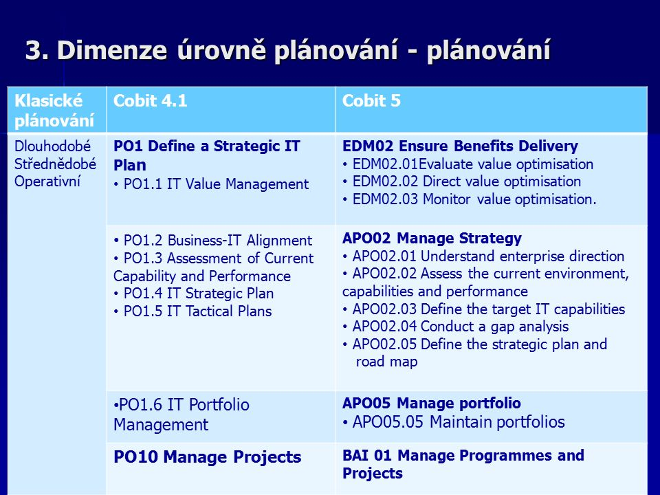 3. Dimenze úrovně plánování - plánování Klasické plánování Cobit 4.1Cobit 5 Dlouhodobé Střednědobé Operativní PO1 Define a Strategic IT Pla n PO1.1 IT