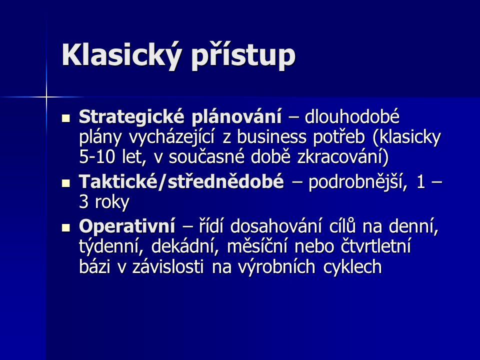 Klasický přístup Strategické plánování – dlouhodobé plány vycházející z business potřeb (klasicky 5-10 let, v současné době zkracování) Strategické plánování – dlouhodobé plány vycházející z business potřeb (klasicky 5-10 let, v současné době zkracování) Taktické/střednědobé – podrobnější, 1 – 3 roky Taktické/střednědobé – podrobnější, 1 – 3 roky Operativní – řídí dosahování cílů na denní, týdenní, dekádní, měsíční nebo čtvrtletní bázi v závislosti na výrobních cyklech Operativní – řídí dosahování cílů na denní, týdenní, dekádní, měsíční nebo čtvrtletní bázi v závislosti na výrobních cyklech