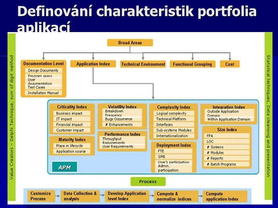 Definování charakteristik portfolia aplikací