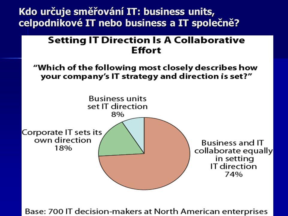 Kdo určuje směřování IT: business units, celpodnikové IT nebo business a IT společně?
