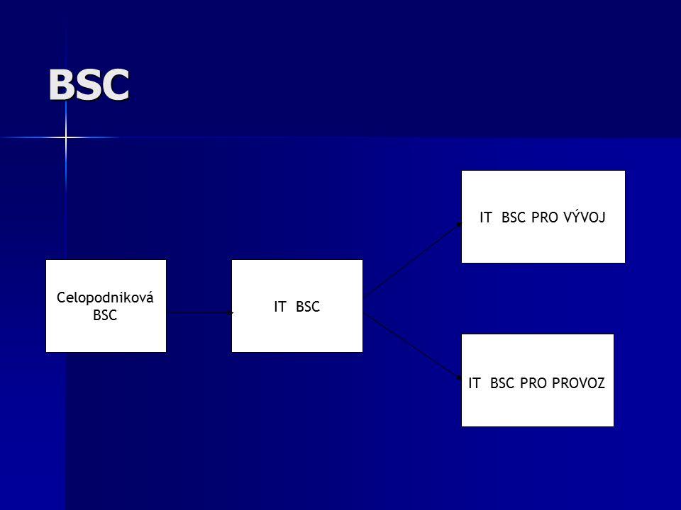 BSC Celopodniková BSC IT BSC IT BSC PRO VÝVOJ IT BSC PRO PROVOZ