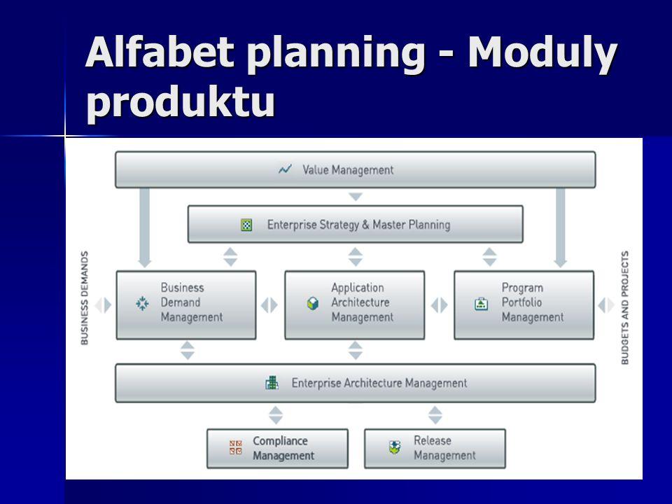 Alfabet planning - Moduly produktu