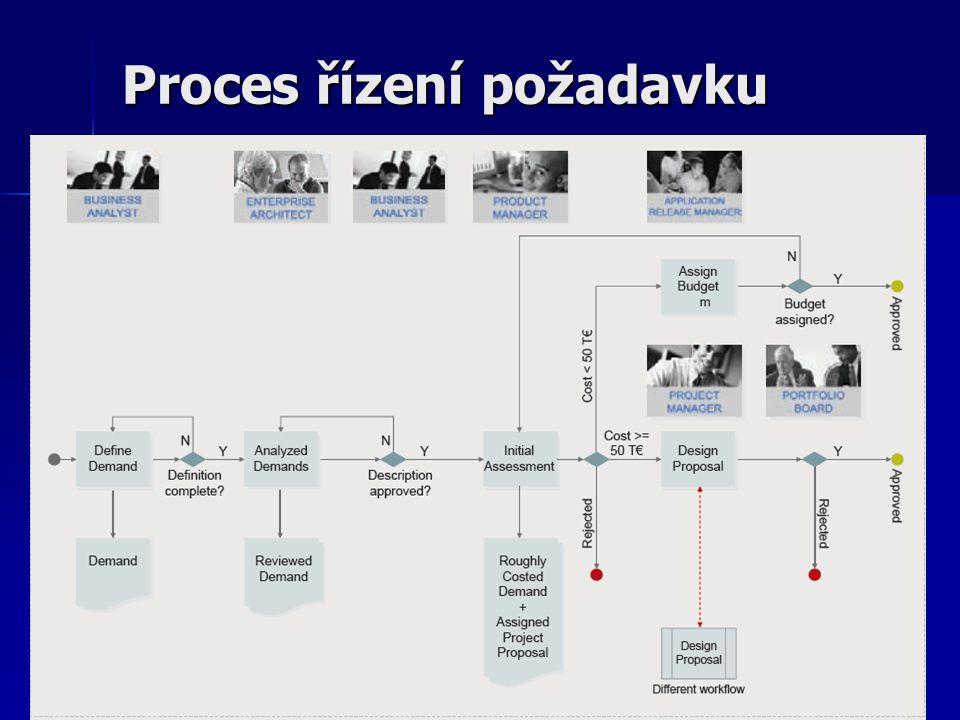Proces řízení požadavku