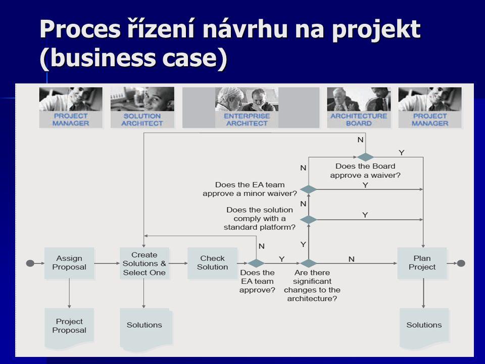 Proces řízení návrhu na projekt (business case)
