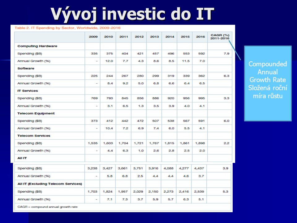 Vývoj investic do IT Compounded Annual Growth Rate Složená roční míra růstu