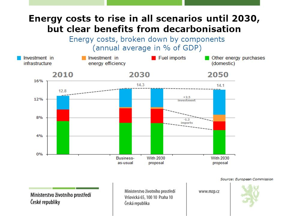 Energy costs to rise in all scenarios until 2030, but clear benefits from decarbonisation Energy costs, broken down by components (annual average in % of GDP)