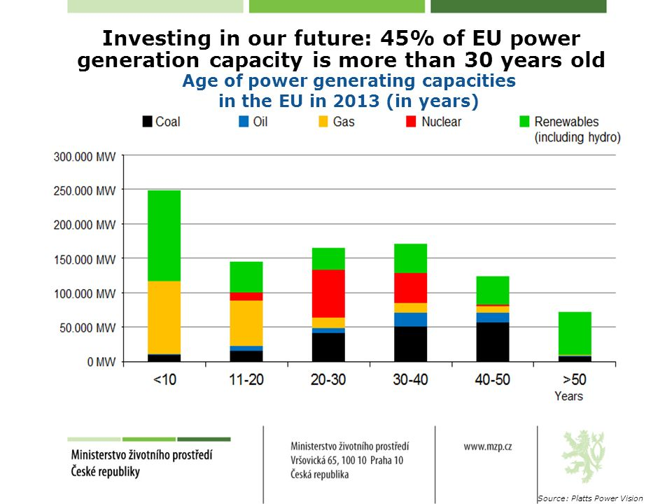 Investing in our future: 45% of EU power generation capacity is more than 30 years old Age of power generating capacities in the EU in 2013 (in years) Source: Platts Power Vision