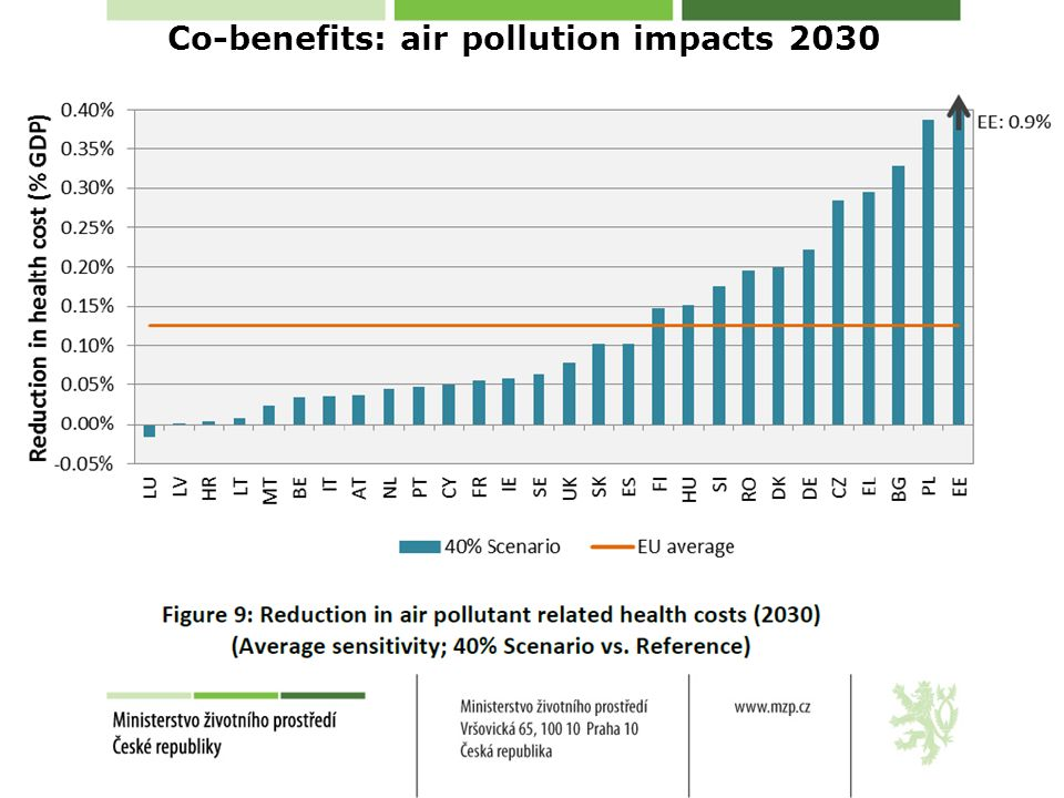 Co-benefits: air pollution impacts 2030 Source: GAINS, excludes morbidity, ecosystems, buildings, materials and productivity losses.