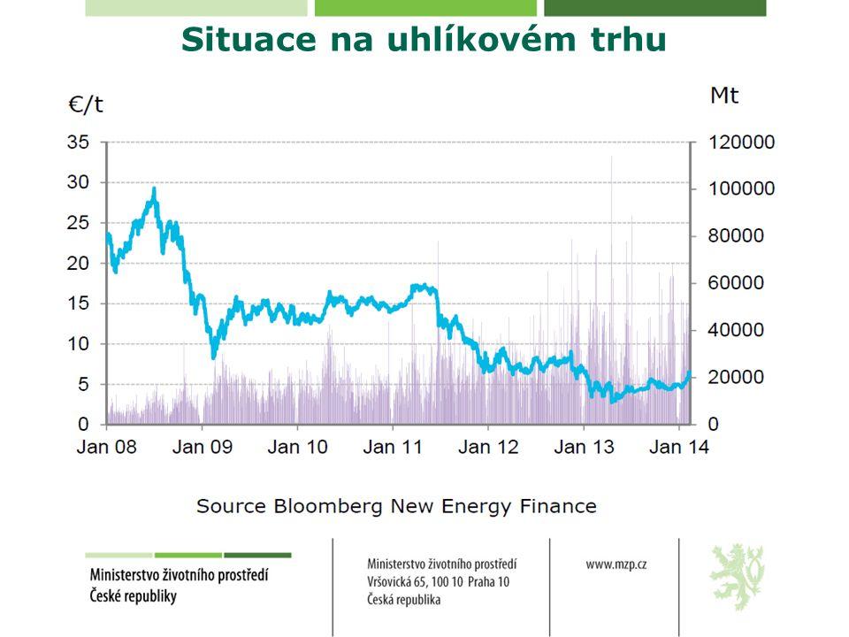 Situace na uhlíkovém trhu