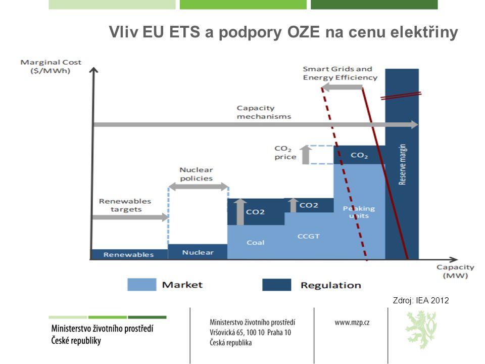 Vliv EU ETS a podpory OZE na cenu elektřiny Zdroj: IEA 2012