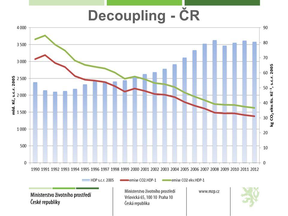 Decoupling - ČR