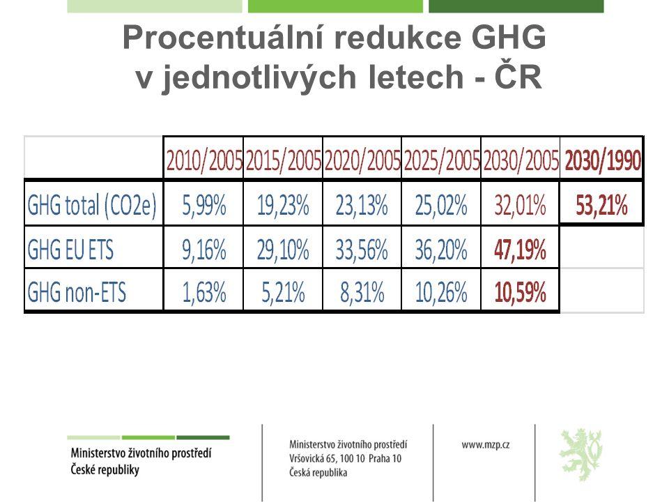 Procentuální redukce GHG v jednotlivých letech - ČR