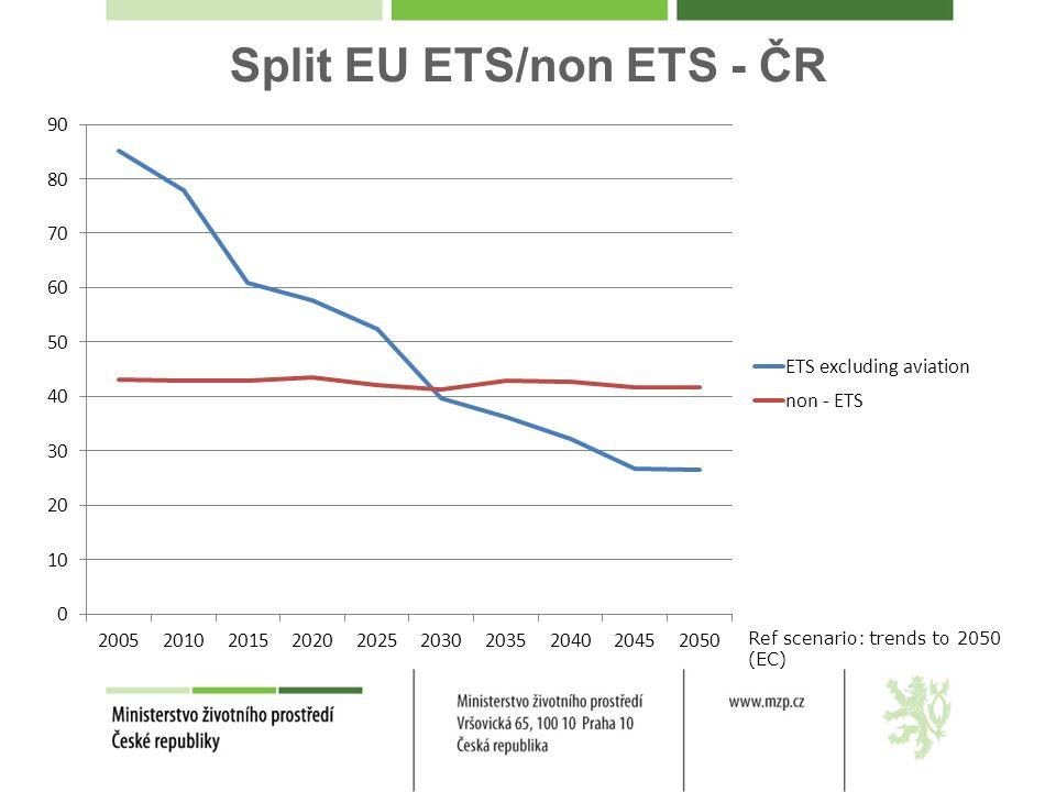 Split EU ETS/non ETS - ČR Ref scenario: trends to 2050 (EC)