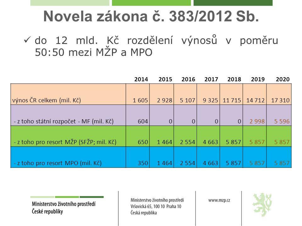 Novela zákona č. 383/2012 Sb. 2014201520162017201820192020 výnos ČR celkem (mil.