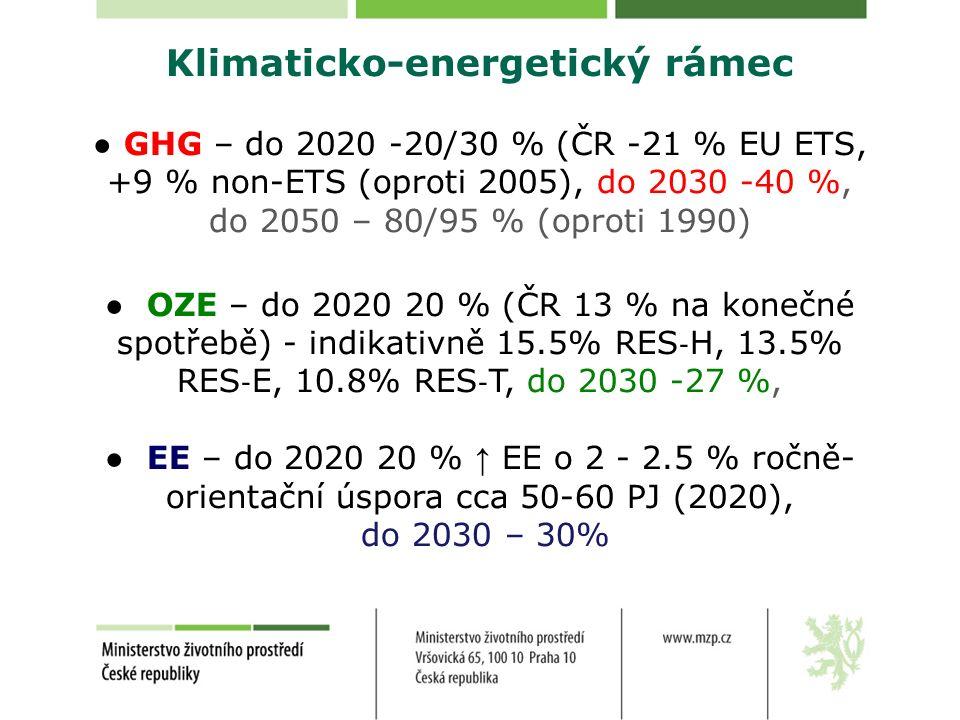 Klimaticko-energetický rámec ● GHG – do 2020 -20/30 % (ČR -21 % EU ETS, +9 % non-ETS (oproti 2005), do 2030 -40 %, do 2050 – 80/95 % (oproti 1990) ● OZE – do 2020 20 % (ČR 13 % na konečné spotřebě) - indikativně 15.5% RES ‐ H, 13.5% RES ‐ E, 10.8% RES ‐ T, do 2030 -27 %, ● EE – do 2020 20 % ↑ EE o 2 - 2.5 % ročně- orientační úspora cca 50-60 PJ (2020), do 2030 – 30%