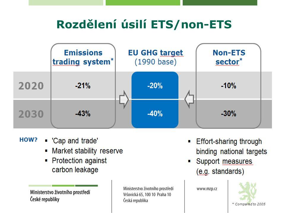 Rozdělení úsilí ETS/non-ETS * Compared to 2005