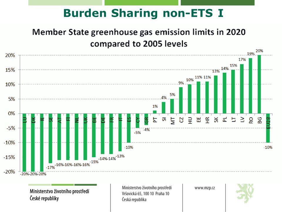 Burden Sharing non-ETS I