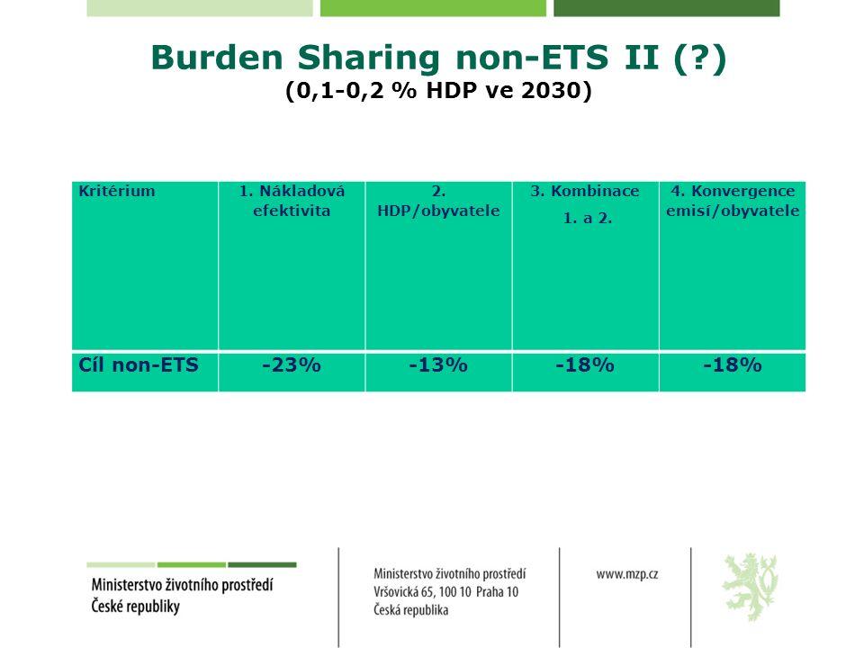 Burden Sharing non-ETS II (?) (0,1-0,2 % HDP ve 2030) Kritérium 1. Nákladová efektivita 2. HDP/obyvatele 3. Kombinace 1. a 2. 4. Konvergence emisí/oby