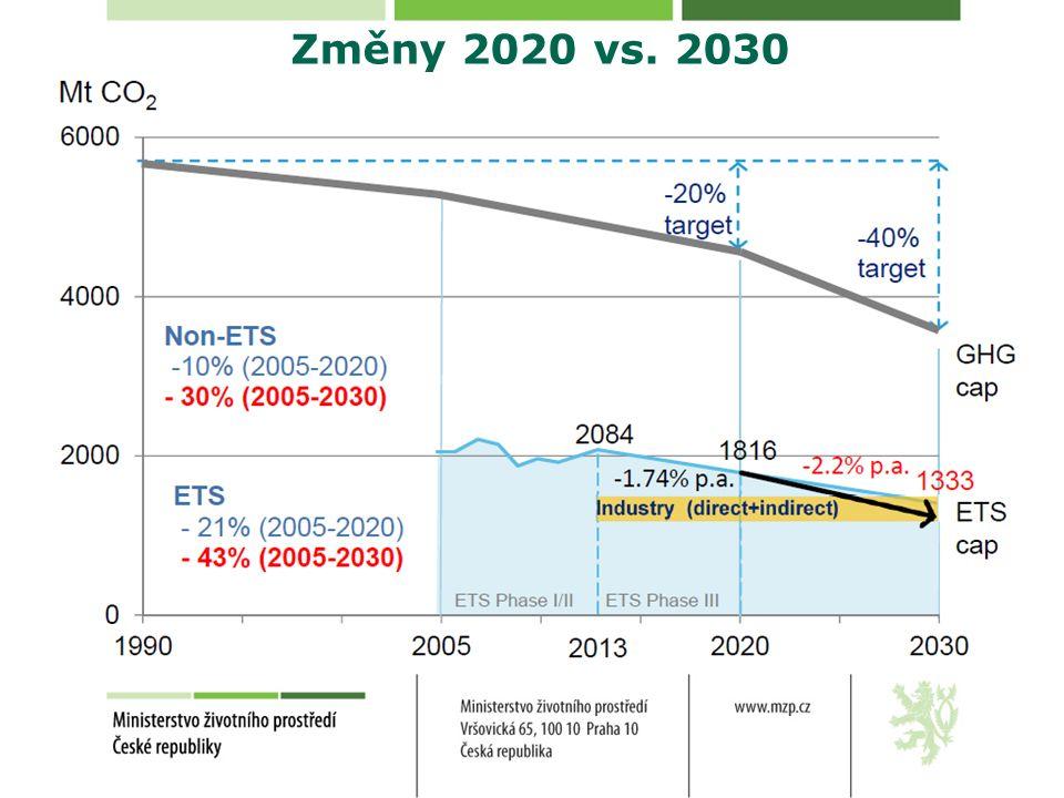 Změny 2020 vs. 2030