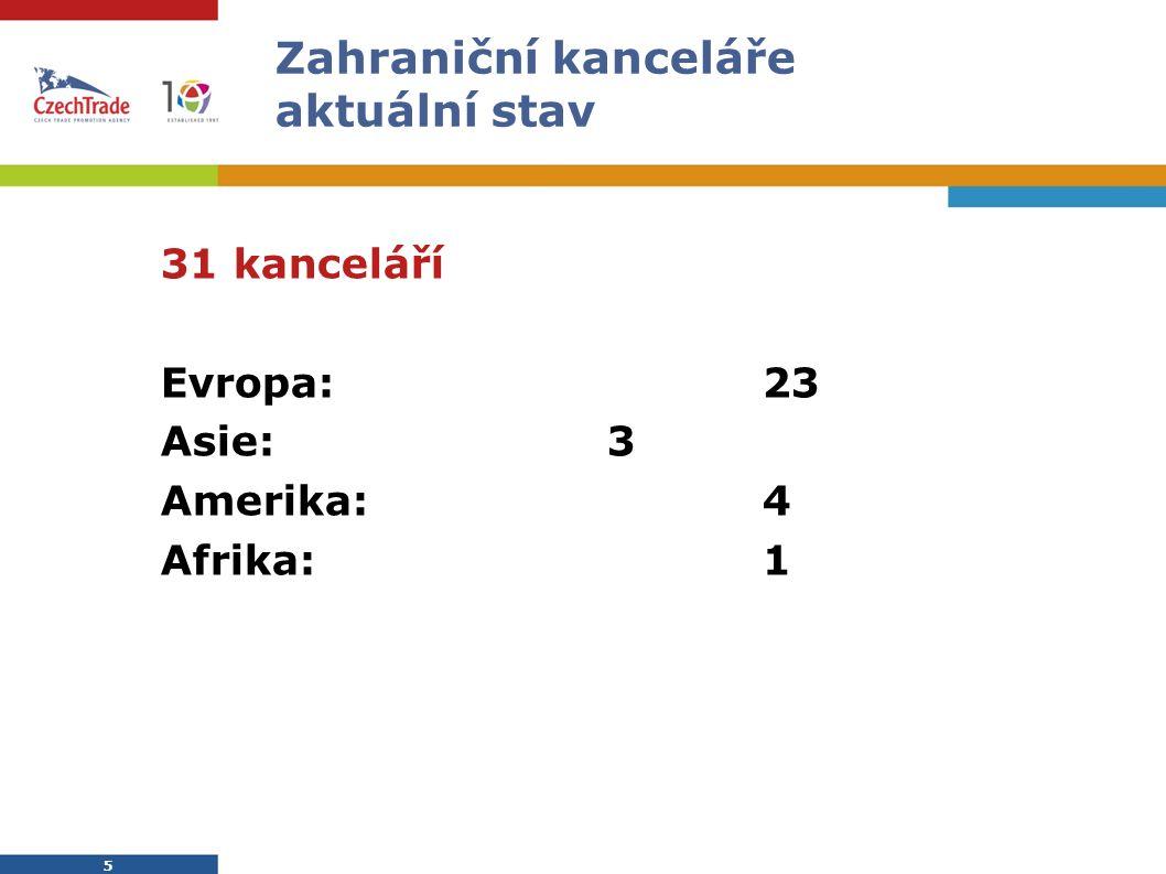 5 5 Zahraniční kanceláře aktuální stav  31 kanceláří  Evropa:23  Asie:3  Amerika:4  Afrika:1