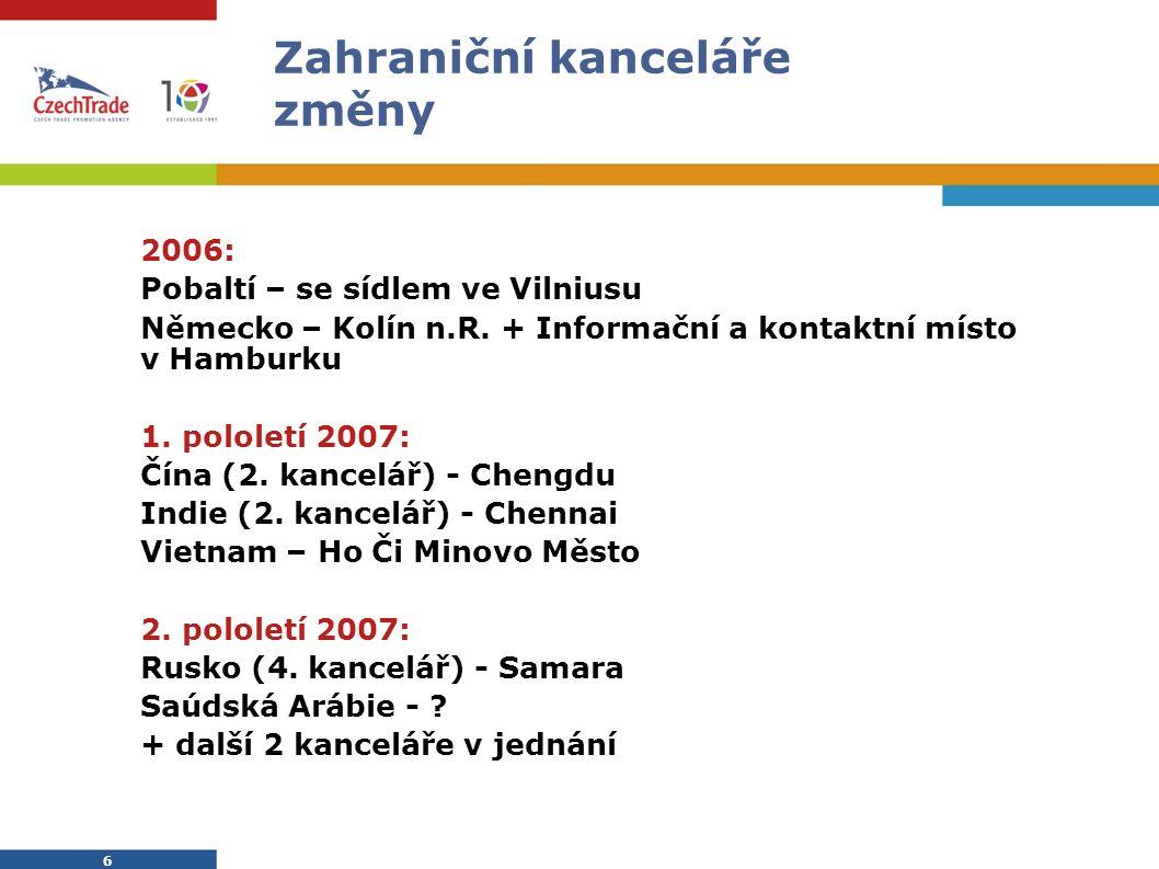 6 6 Zahraniční kanceláře změny 2006: Pobaltí – se sídlem ve Vilniusu Německo – Kolín n.R.