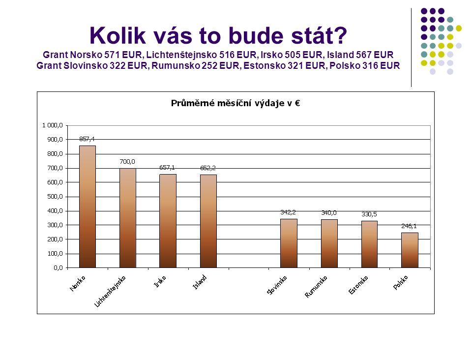 Kolik vás to bude stát? Grant Norsko 571 EUR, Lichtenštejnsko 516 EUR, Irsko 505 EUR, Island 567 EUR Grant Slovinsko 322 EUR, Rumunsko 252 EUR, Estons