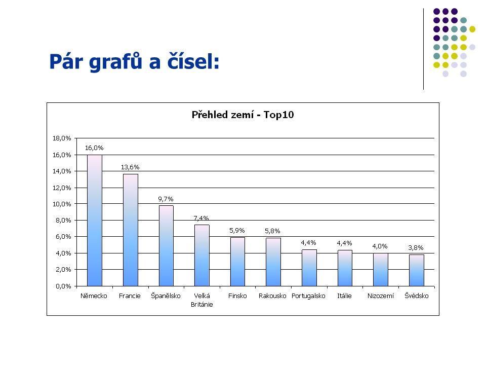 Pár grafů a čísel: