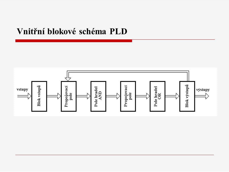Vnitřní blokové schéma PLD