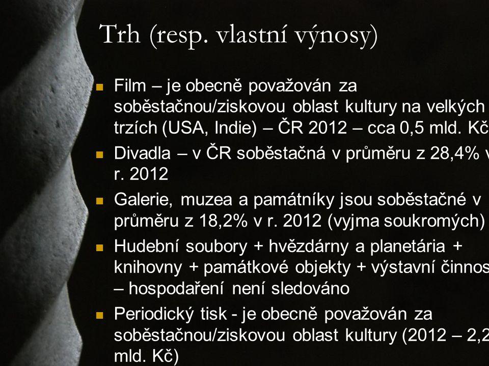 Trh (resp. vlastní výnosy) Film – je obecně považován za soběstačnou/ziskovou oblast kultury na velkých trzích (USA, Indie) – ČR 2012 – cca 0,5 mld. K