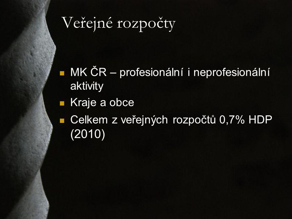 Veřejné rozpočty MK ČR – profesionální i neprofesionální aktivity Kraje a obce Celkem z veřejných rozpočtů 0,7% HDP (2010)