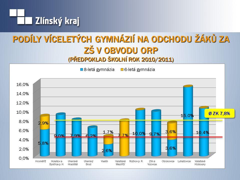 PODÍLY VÍCELETÝCH GYMNÁZIÍ NA ODCHODU ŽÁKŮ ZA ZŠ V OBVODU ORP (PŘEDPOKLAD ŠKOLNÍ ROK 2010/2011) Ø ZK 7,8%