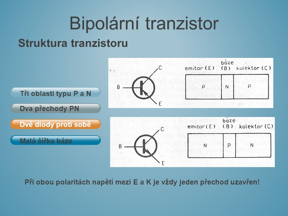 Struktura tranzistoru Malá šířka báze Dvě diody proti sobě Dva přechody PN Tři oblasti typu P a N Bipolární tranzistor Při obou polaritách napětí mezi