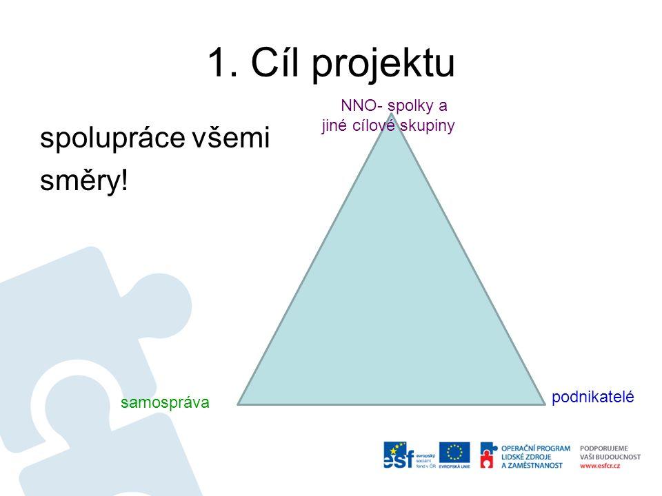 1. Cíl projektu spolupráce všemi směry! NNO- spolky a jiné cílové skupiny samospráva podnikatelé