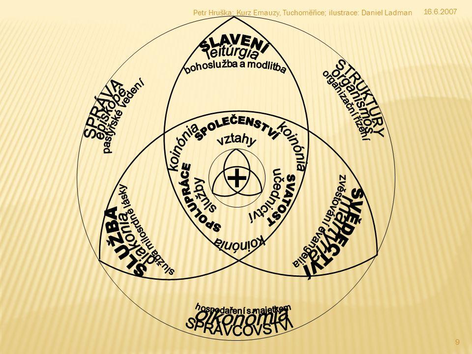 """ Slavení (""""leitúrgia ) Poslání: """"To čiňte na mou památku (Lk 22,19) Zaslíbení: """"Toto je mé tělo… Toto je má krev (Mk 14,22.24) Identita: jsme """"živou, Bohu milou obětí (Ř 12,1)  Služba (""""diakonia ) Poslání: """"Buďte milosrdní, jako je milosrdný váš nebeský Otec (Lk 6,36) Zaslíbení: """"Cokoli jste učinili tomu z nejmenších, mně jste učinili (Mt 25,40) Identita: jsme """"činitelé slova (Jak 1,22)  Svědectví (""""martyria ) Poslání: """"Jděte do celého světa a kažte evangelium (Mk 16,15) Zaslíbení: """"Kdo vás slyší, mne slyší (Lk 10,16) Identita: jsme """"posly Kristovými (2 Kor 5,20) 10 16.6.2007 Petr Hruška: Kurz Emauzy, Tuchoměřice; ilustrace: Daniel Ladman – radostné a inspirativní – účinná a milosrdná – odvážné a pokorné"""