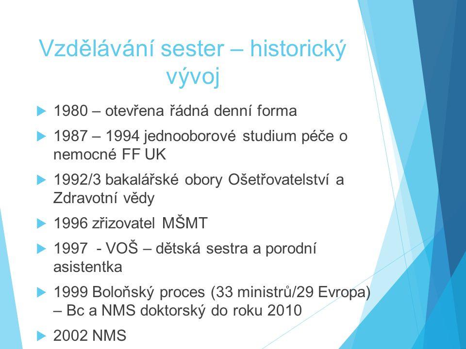 Vzdělávání sester – historický vývoj  1980 – otevřena řádná denní forma  1987 – 1994 jednooborové studium péče o nemocné FF UK  1992/3 bakalářské o