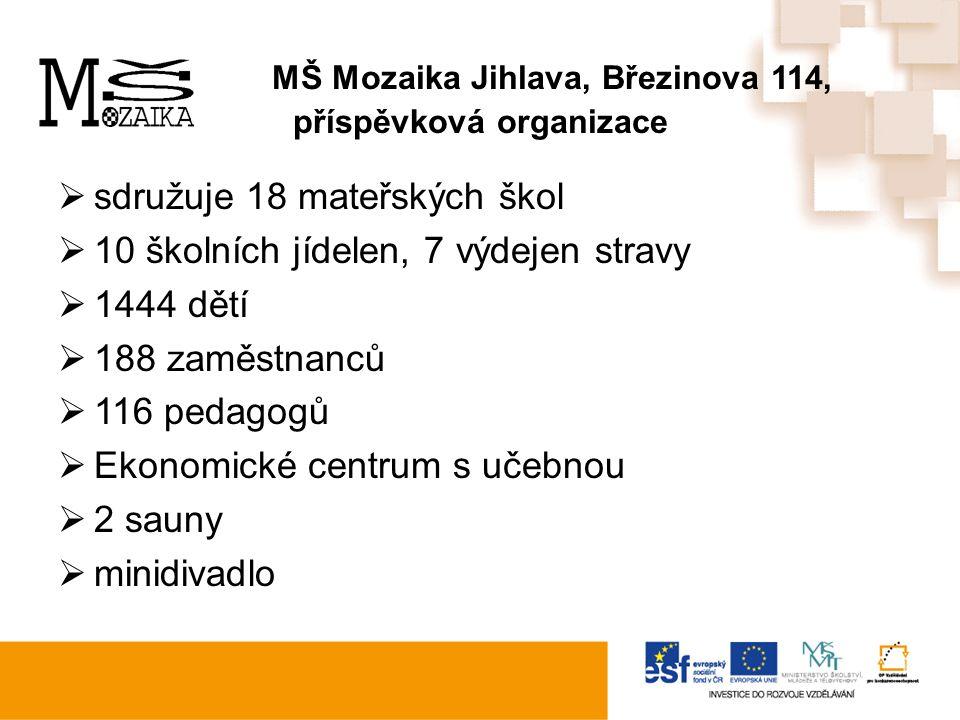 """Grantový projekt """"Mozaika inspirací Zaměření na DVPP školy Partner projektu - Vysočina Education Jihlava Výše finanční podpory 1 834 573,20 Trvání projektu 1.11."""