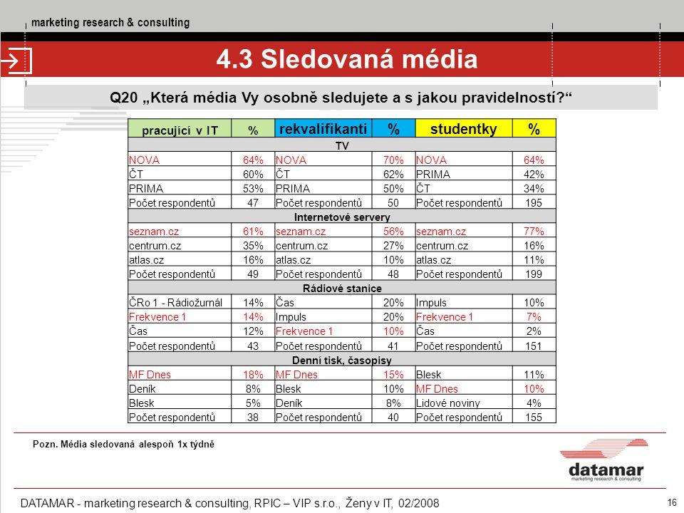"""marketing research & consulting DATAMAR - marketing research & consulting, RPIC – VIP s.r.o., Ženy v IT, 02/2008 PIC – VIP s.r.o., Ženy v IT, 02/2008 16 4.3 Sledovaná média Q20 """"Která média Vy osobně sledujete a s jakou pravidelností? % z počtu respondentů pracující v IT% rekvalifikanti%studentky% TV NOVA64%NOVA70%NOVA64% ČT60%ČT62%PRIMA42% PRIMA53%PRIMA50%ČT34% Počet respondentů47Počet respondentů50Počet respondentů195 Internetové servery seznam.cz61%seznam.cz56%seznam.cz77% centrum.cz35%centrum.cz27%centrum.cz16% atlas.cz16%atlas.cz10%atlas.cz11% Počet respondentů49Počet respondentů48Počet respondentů199 Rádiové stanice ČRo 1 - Rádiožurnál14%Čas20%Impuls10% Frekvence 114%Impuls20%Frekvence 17% Čas12%Frekvence 110%Čas2% Počet respondentů43Počet respondentů41Počet respondentů151 Denní tisk, časopisy MF Dnes18%MF Dnes15%Blesk11% Deník8%Blesk10%MF Dnes10% Blesk5%Deník8%Lidové noviny4% Počet respondentů38Počet respondentů40Počet respondentů155 Pozn."""