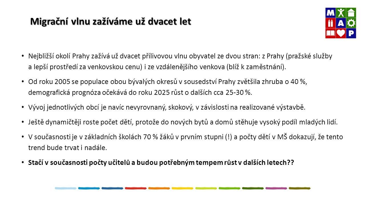 Migrační vlnu zažíváme už dvacet let Nejbližší okolí Prahy zažívá už dvacet přílivovou vlnu obyvatel ze dvou stran: z Prahy (pražské služby a lepší prostředí za venkovskou cenu) i ze vzdálenějšího venkova (blíž k zaměstnání).