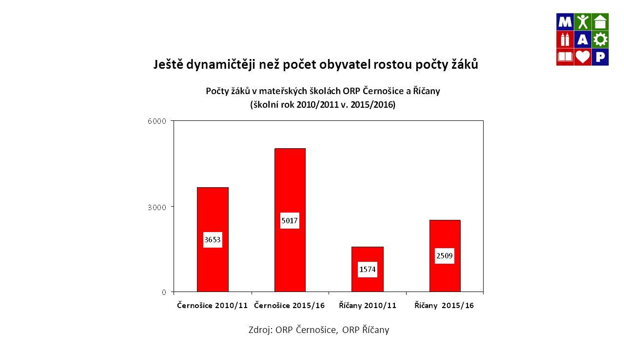 Ještě dynamičtěji než počet obyvatel rostou počty žáků Zdroj: ORP Černošice, ORP Říčany
