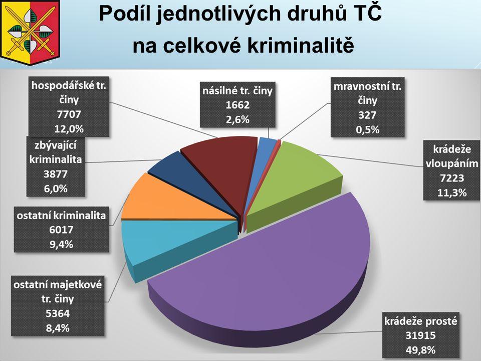 Podíl jednotlivých druhů TČ na celkové kriminalitě