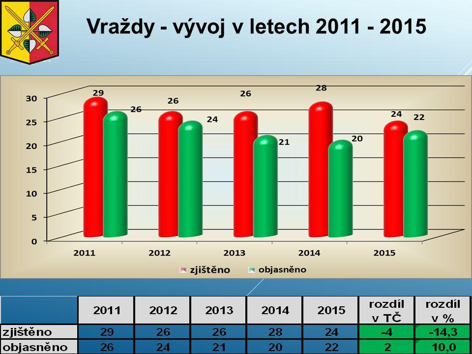 Vraždy - vývoj v letech 2011 - 2015
