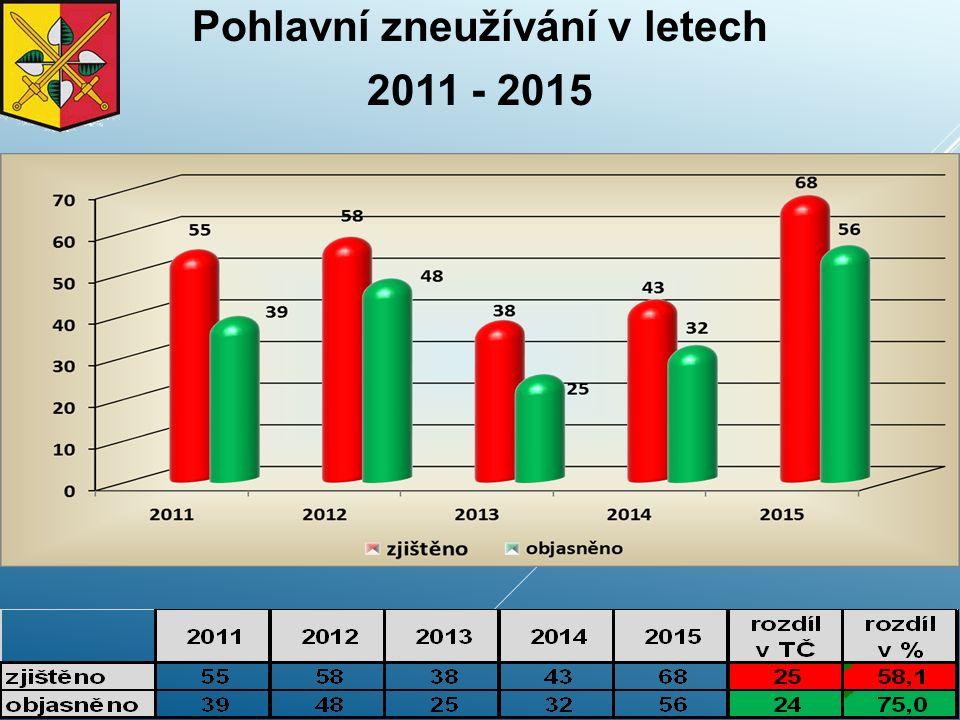 Pohlavní zneužívání v letech 2011 - 2015