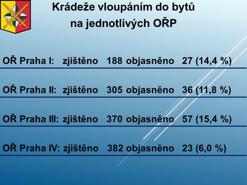 Krádeže vloupáním do bytů na jednotlivých OŘP OŘ Praha I: zjištěno 188objasněno 27 (14,4 %) OŘ Praha II: zjištěno 305objasněno 36 (11,8 %) OŘ Praha III: zjištěno 370objasněno 57 (15,4 %) OŘ Praha IV: zjištěno 382objasněno 23 (6,0 %)