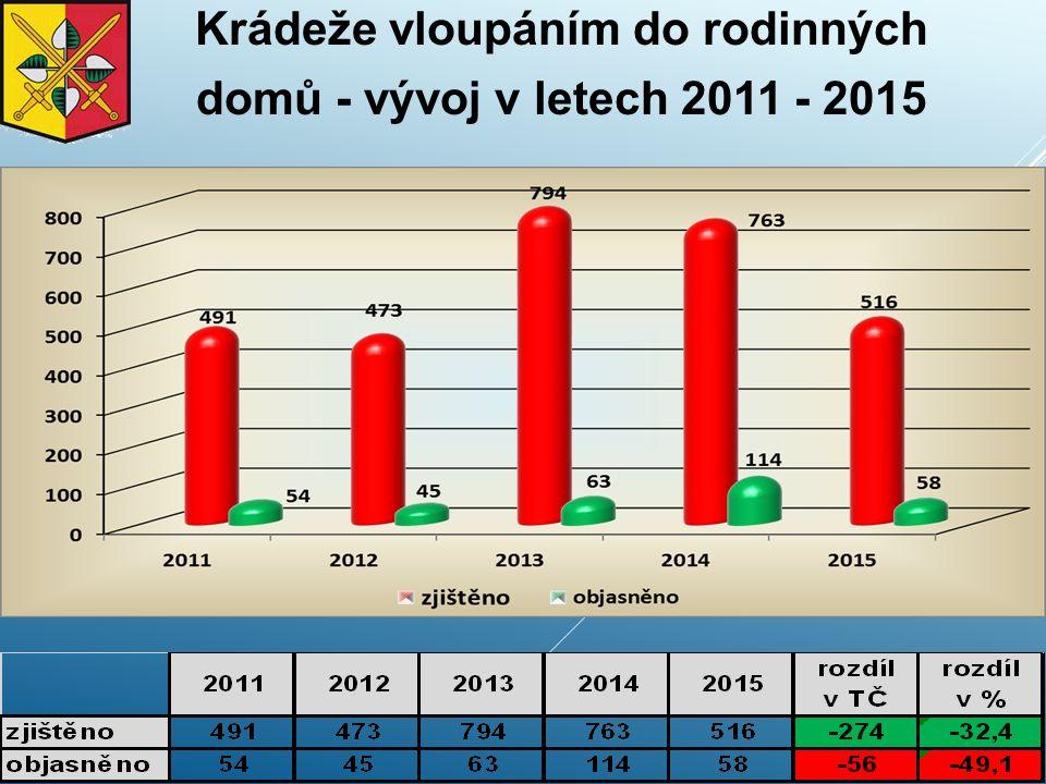 Krádeže vloupáním do rodinných domů - vývoj v letech 2011 - 2015
