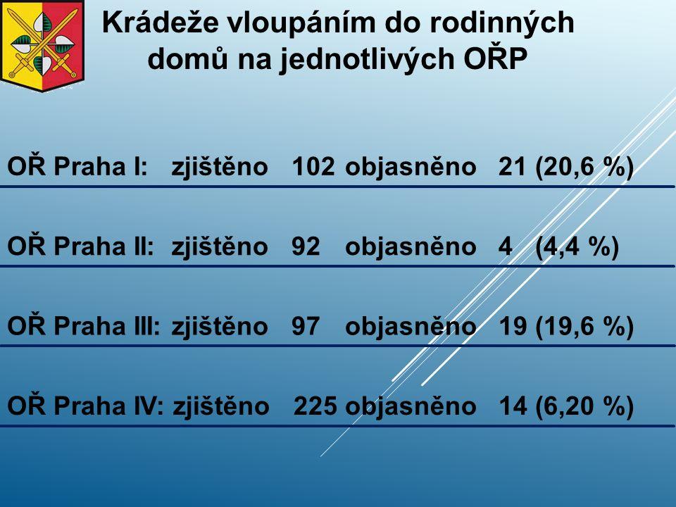Krádeže vloupáním do rodinných domů na jednotlivých OŘP OŘ Praha I: zjištěno 102objasněno 21 (20,6 %) OŘ Praha II: zjištěno 92objasněno 4 (4,4 %) OŘ Praha III: zjištěno 97objasněno 19 (19,6 %) OŘ Praha IV: zjištěno 225objasněno 14 (6,20 %)