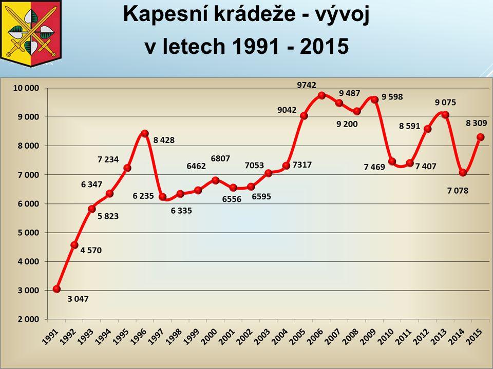 Kapesní krádeže - vývoj v letech 1991 - 2015