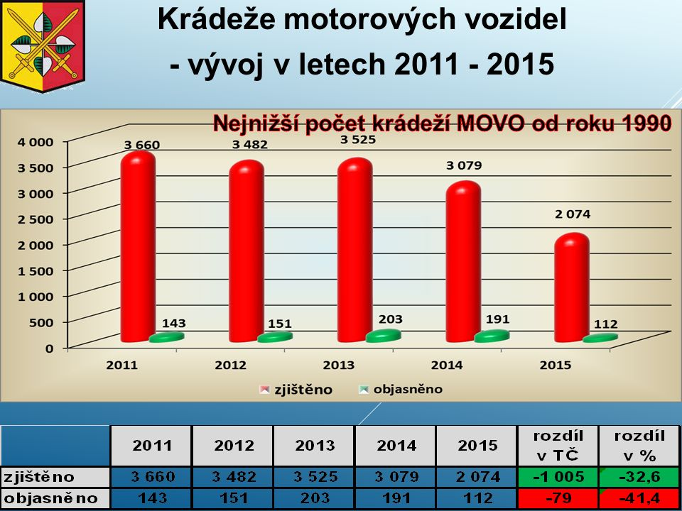 Krádeže motorových vozidel - vývoj v letech 2011 - 2015
