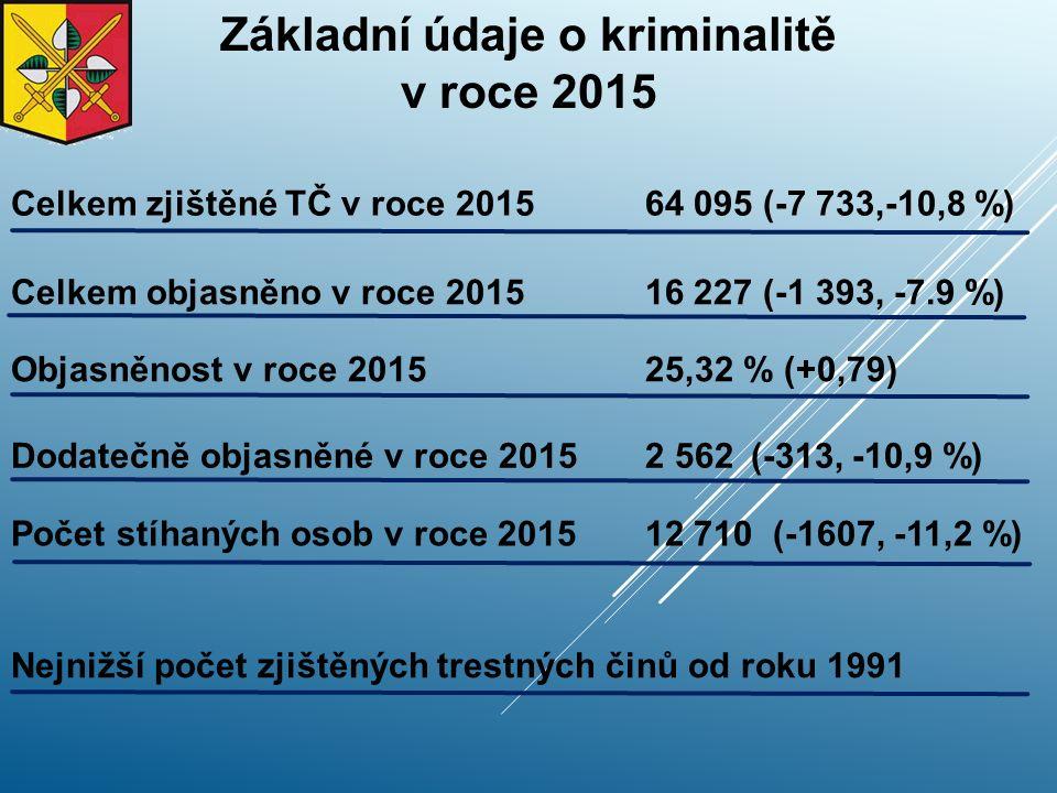 Základní údaje o kriminalitě v roce 2015 Celkem zjištěné TČ v roce 201564 095 (-7 733,-10,8 %) Celkem objasněno v roce 2015 16 227 (-1 393, -7.9 %) Objasněnost v roce 2015 25,32 % (+0,79) Dodatečně objasněné v roce 2015 2 562(-313, -10,9 %) Počet stíhaných osob v roce 201512 710 (-1607, -11,2 %) Nejnižší počet zjištěných trestných činů od roku 1991
