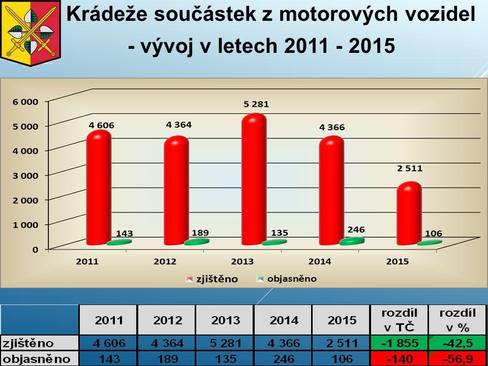 Krádeže součástek z motorových vozidel - vývoj v letech 2011 - 2015