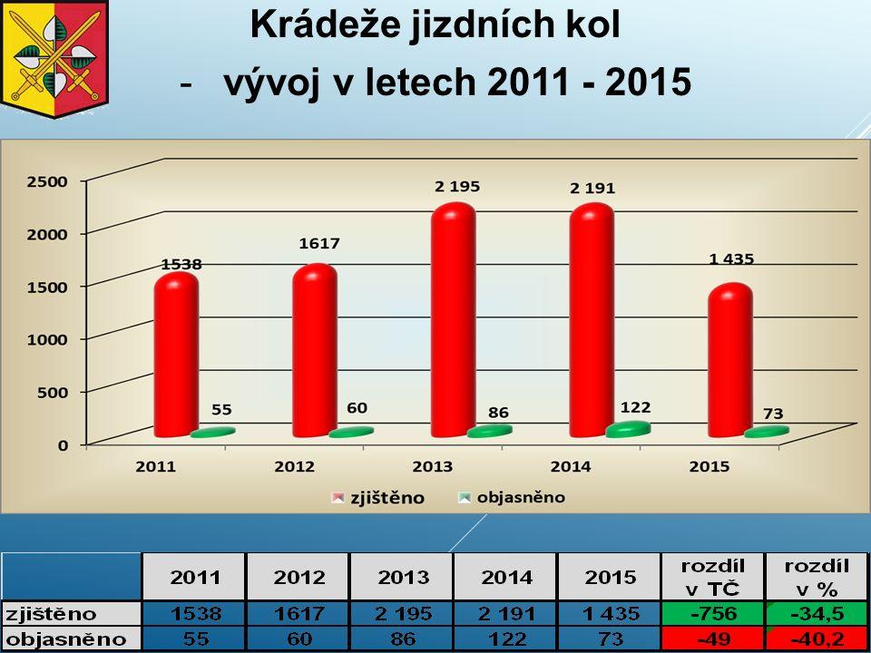 Krádeže jizdních kol -vývoj v letech 2011 - 2015